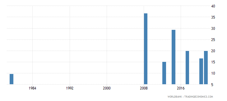 afghanistan labor force participation rate for ages 15 24 female percent national estimate wb data