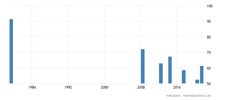afghanistan labor force participation rate for ages 15 24 male percent national estimate wb data