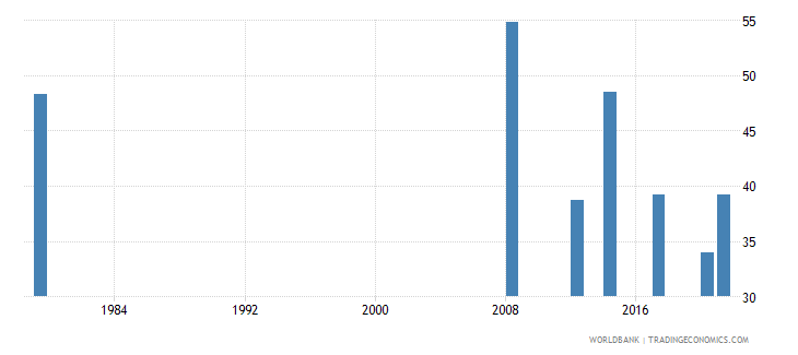 afghanistan labor force participation rate for ages 15 24 total percent national estimate wb data