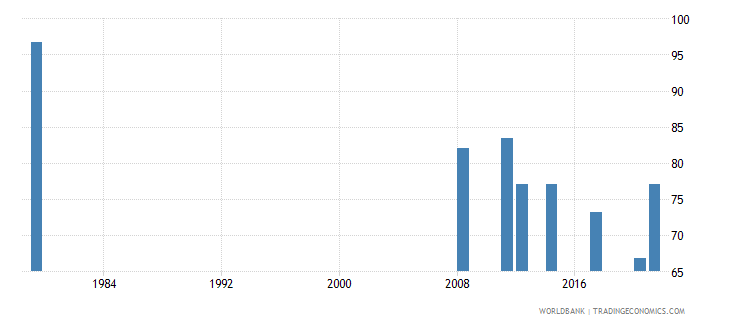 afghanistan labor force participation rate male percent of male population ages 15 national estimate wb data