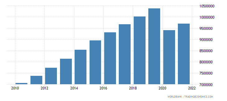 afghanistan labor force total wb data