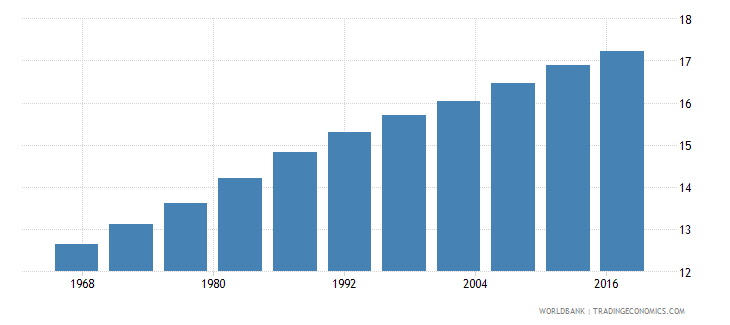 afghanistan life expectancy at age 60 female years wb data