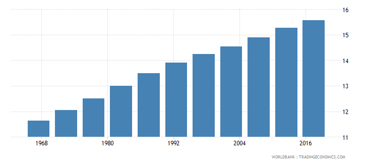 afghanistan life expectancy at age 60 male years wb data
