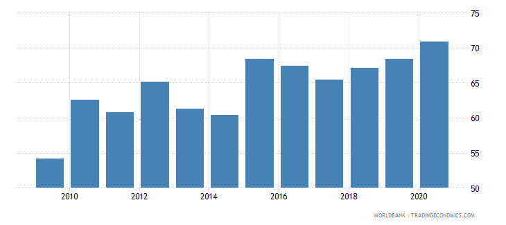 afghanistan liquid assets to deposits and short term funding percent wb data