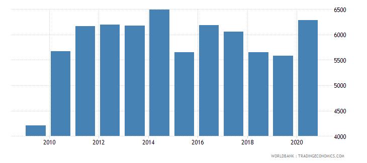 afghanistan liquid liabilities in millions usd 2000 constant wb data