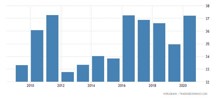 afghanistan liquid liabilities to gdp percent wb data