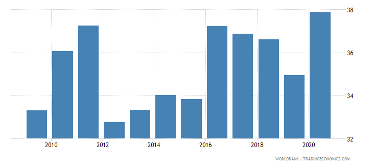 afghanistan liquid liabilities to gdp percent wb data