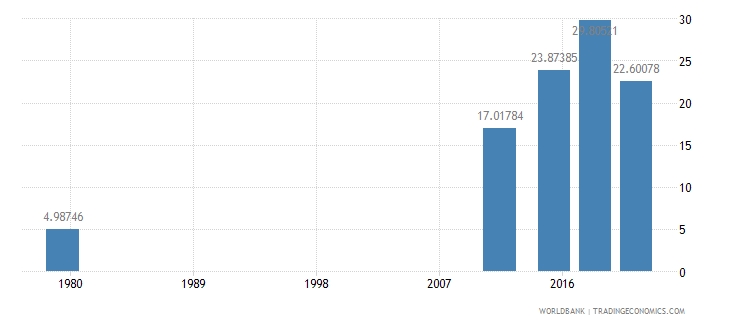 afghanistan literacy rate adult female percent of females ages 15 and above wb data