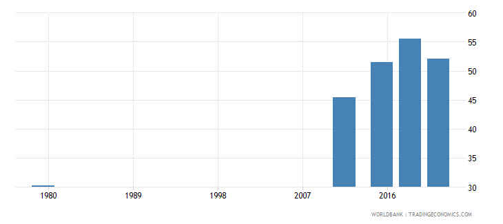 afghanistan literacy rate adult male percent of males ages 15 and above wb data