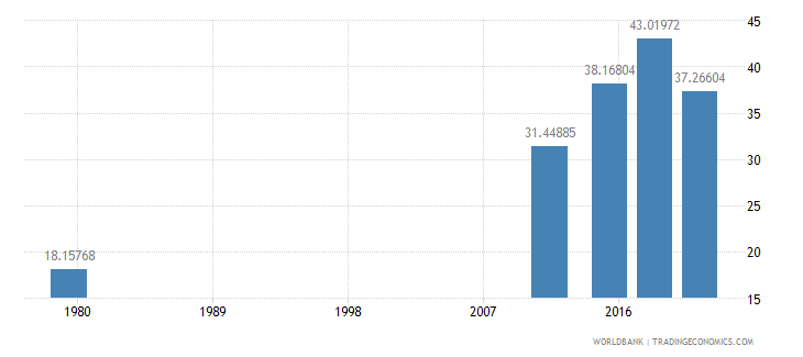 afghanistan literacy rate adult total percent of people ages 15 and above wb data