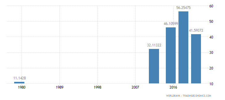 afghanistan literacy rate youth female percent of females ages 15 24 wb data