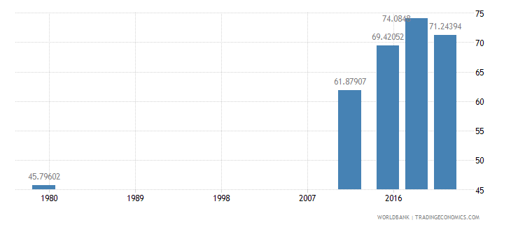 afghanistan literacy rate youth male percent of males ages 15 24 wb data