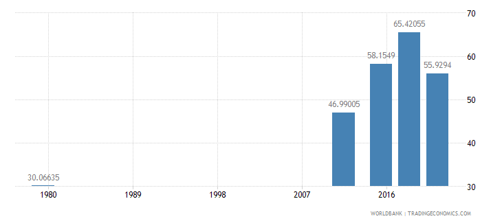afghanistan literacy rate youth total percent of people ages 15 24 wb data