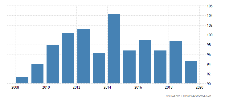 afghanistan livestock production index 1999 2001  100 wb data