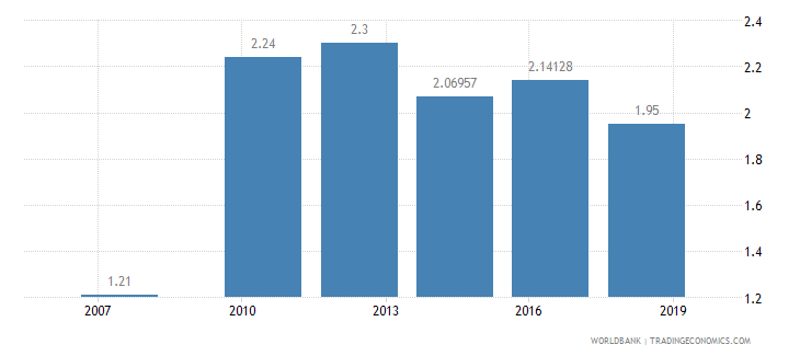 afghanistan logistics performance index overall 1 low to 5 high wb data