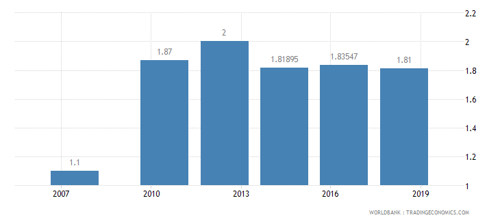 afghanistan logistics performance index quality of trade and transport related infrastructure 1 low to 5 high wb data