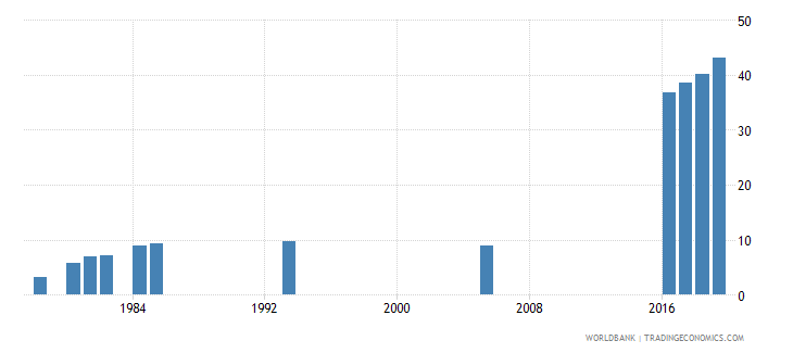 afghanistan lower secondary completion rate female percent of relevant age group wb data