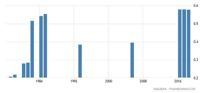 afghanistan lower secondary completion rate gender parity index gpi wb data
