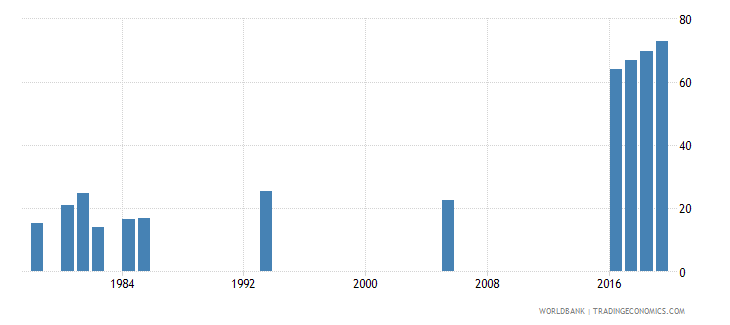 afghanistan lower secondary completion rate male percent of relevant age group wb data