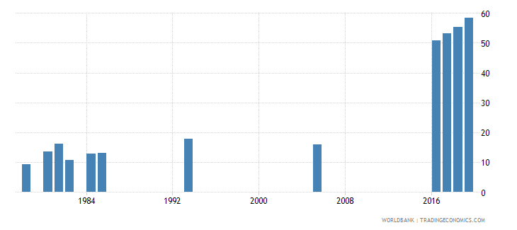 afghanistan lower secondary completion rate total percent of relevant age group wb data