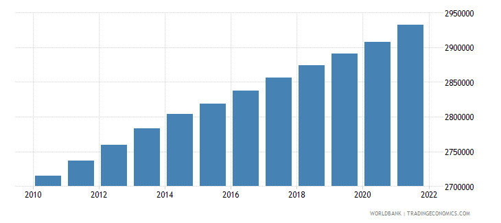 afghanistan male population 00 04 wb data