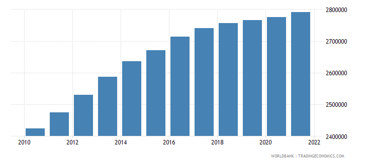 afghanistan male population 05 09 wb data