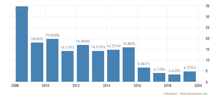 afghanistan manufactures exports percent of merchandise exports wb data