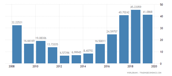 afghanistan manufactures imports percent of merchandise imports wb data