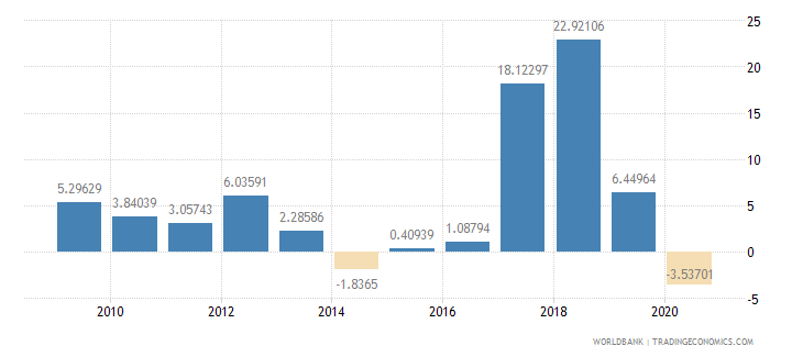 afghanistan manufacturing value added annual percent growth wb data