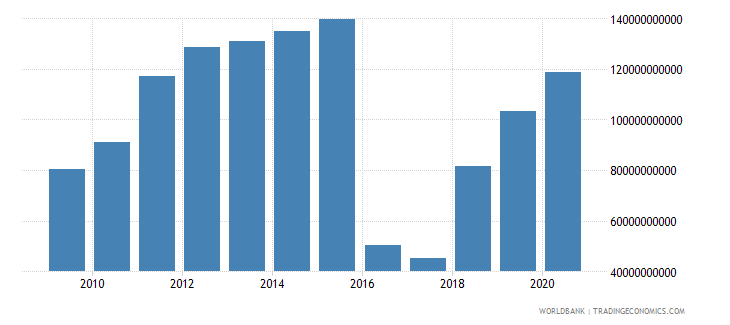 afghanistan manufacturing value added current lcu wb data