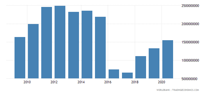 afghanistan manufacturing value added us dollar wb data