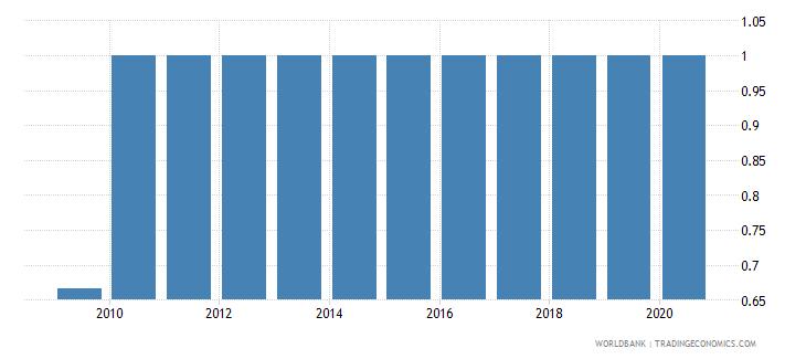 afghanistan maternal health wb data