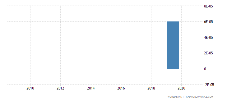 afghanistan merchandise exports by the reporting economy residual percent of total merchandise exports wb data