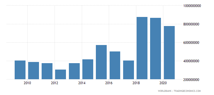 afghanistan merchandise exports by the reporting economy us dollar wb data