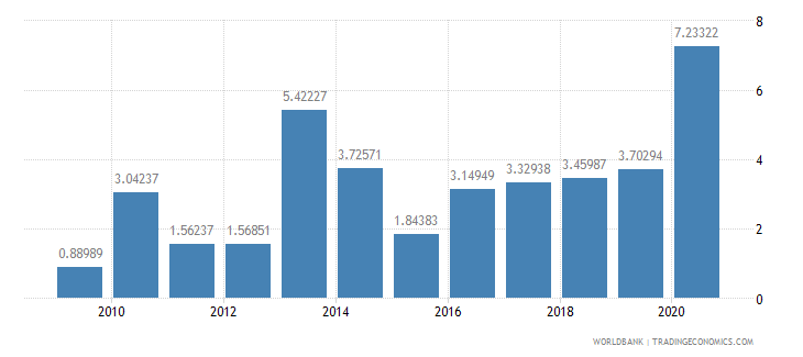 afghanistan merchandise exports to developing economies in east asia  pacific percent of total merchandise exports wb data
