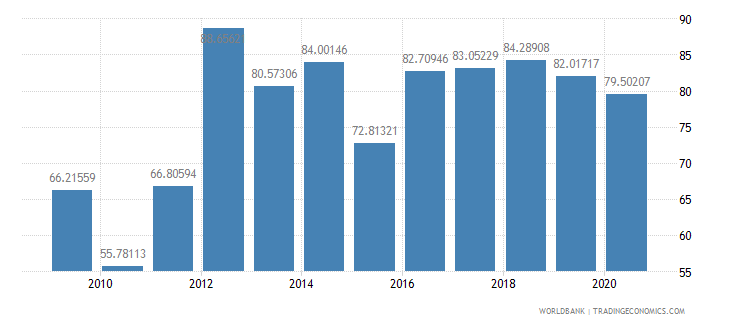 afghanistan merchandise exports to developing economies in south asia percent of total merchandise exports wb data