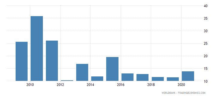 afghanistan merchandise exports to developing economies outside region percent of total merchandise exports wb data