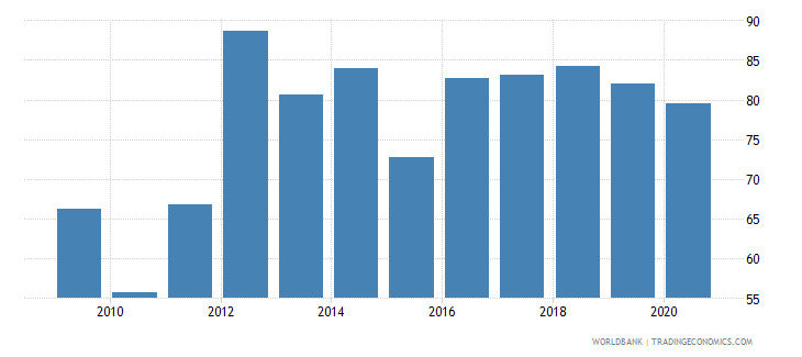 afghanistan merchandise exports to developing economies within region percent of total merchandise exports wb data