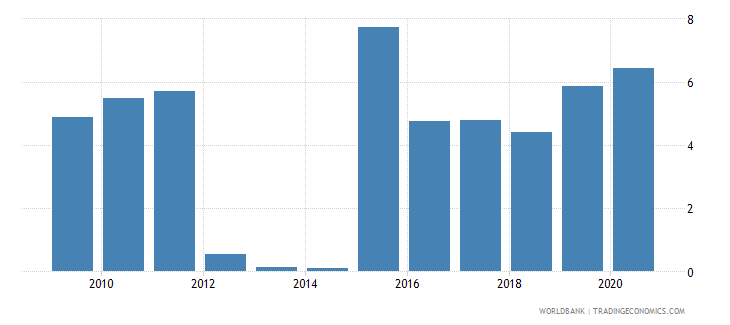 afghanistan merchandise exports to economies in the arab world percent of total merchandise exports wb data