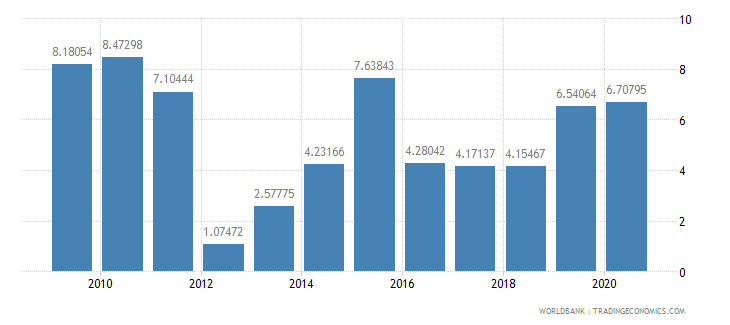 afghanistan merchandise exports to high income economies percent of total merchandise exports wb data