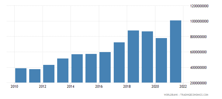 afghanistan merchandise exports us dollar wb data