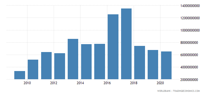 afghanistan merchandise imports by the reporting economy us dollar wb data