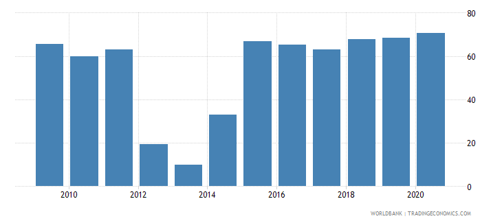 afghanistan merchandise imports from developing economies outside region percent of total merchandise imports wb data