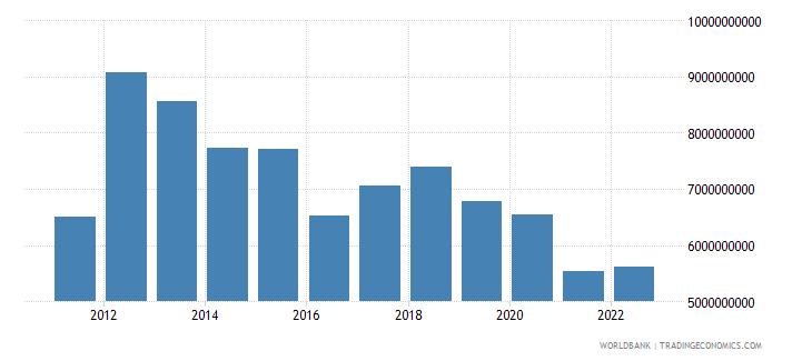 afghanistan merchandise imports us dollar wb data