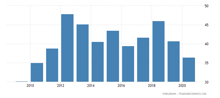 afghanistan merchandise trade percent of gdp wb data
