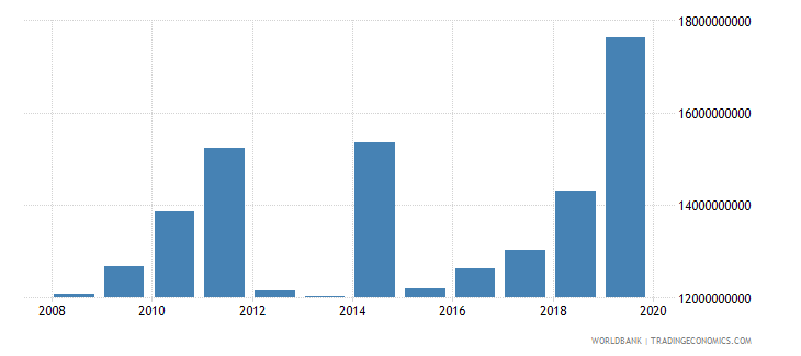afghanistan military expenditure current lcu wb data