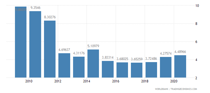 afghanistan military expenditure percent of central government expenditure wb data