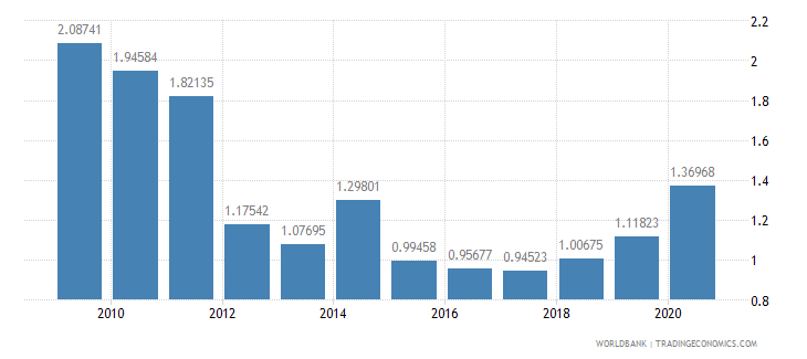 afghanistan military expenditure percent of gdp wb data