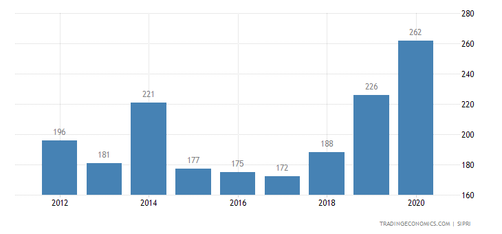 Afghanistan  Military Expenditure