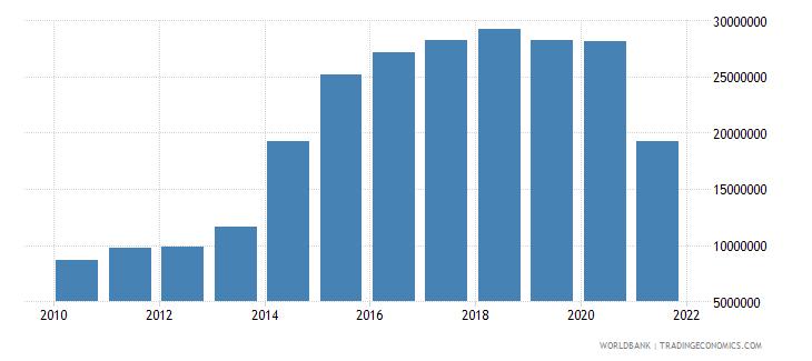 afghanistan multilateral debt service tds us dollar wb data